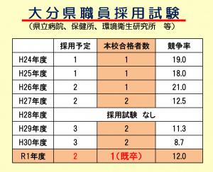県職員採用2019